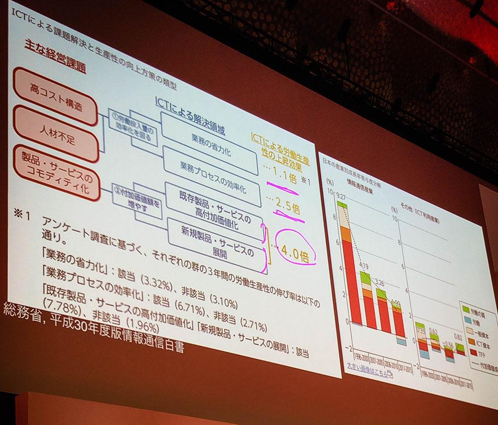 【落合陽一】業務の省略化にかかるICPの課題解決能力